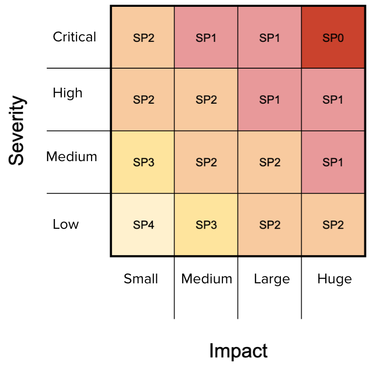 prioritization matrix with impact on the x-axis and severity on the y-axis